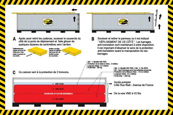 Tulvasuojaus 2 m SNCF